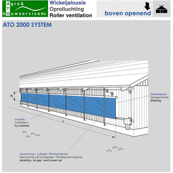 ATO 2000 systeem